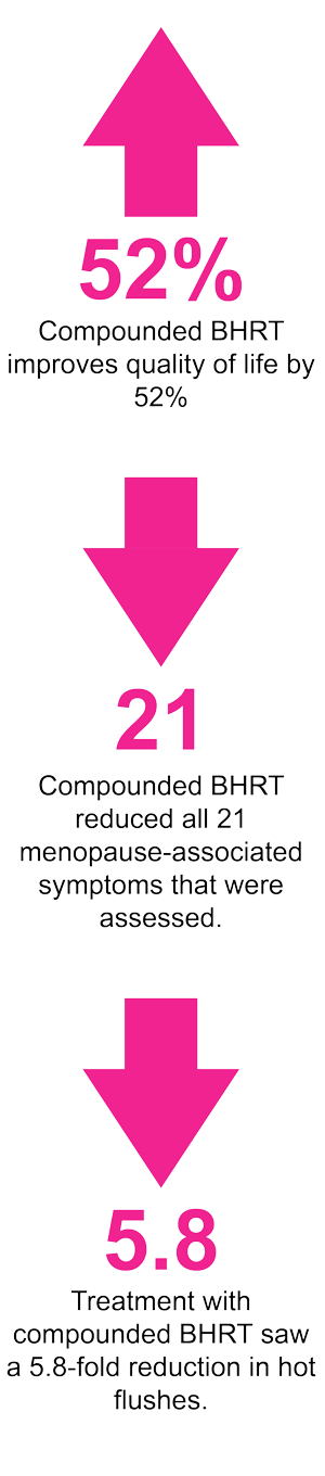 New Research Confirms Compounded Bioidentical HRT Improves Quality Of Life And Reduces Menopausal Symptoms